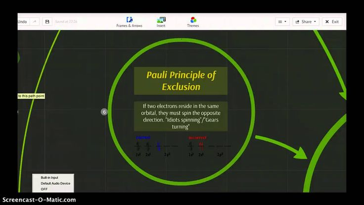 Aufbau Principle, Hund's Rule, Pauli Exclusion Principal