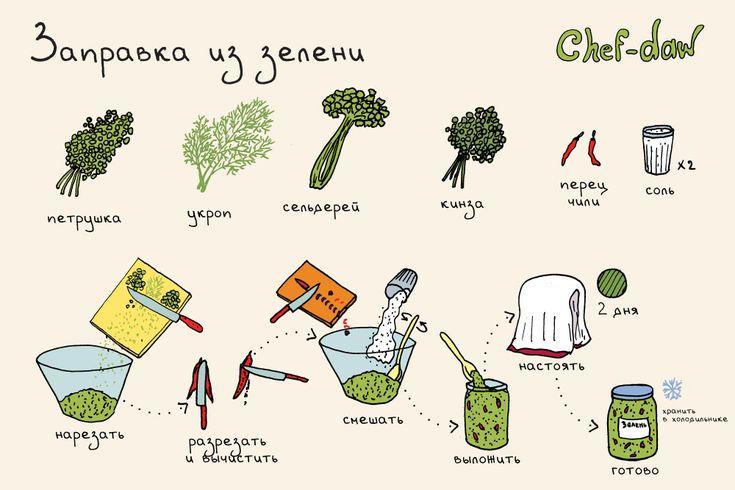 chef_daw_zapravka_iz_zeleni