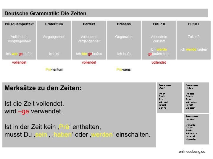 deutsch verschiedene zeiten erkennen und bilden onlineuebung grammatik deutsche grammatik. Black Bedroom Furniture Sets. Home Design Ideas
