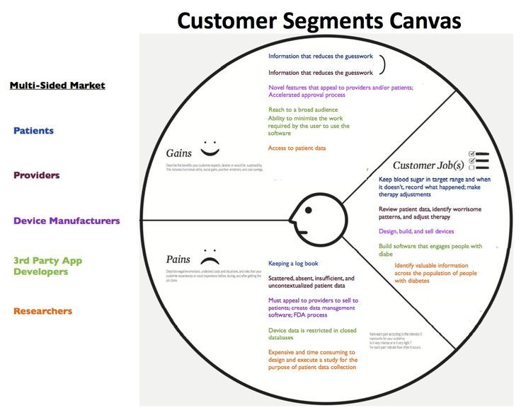 Customer Development Manifesto Steve Blank If you like UX - value proposition template