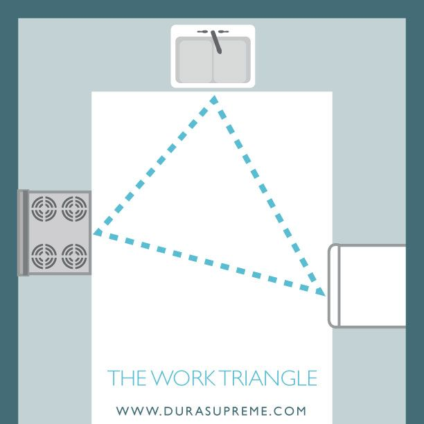 A graphic image showing an example of a kitchen work triangle. Kitchen Design 101: The Work Triangle – The work triangle is a design  concept that has been around for decades and is a great guideline to use when redesigning your kitchen. Although the topic may seem intimidating at first, it's actually a simple concept that can help you redesign your kitchen to be more efficient and functional. Learn more!  #kitchendesign #remodel #remodeling #kitchenremodel