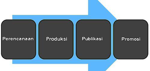 Bagaimana Menjalankan Strategi Pemasaran konten buka info
