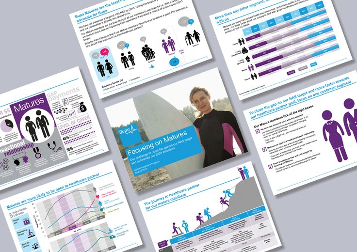 Bespoke graphic created for the client's persona research was a key part of this presentation. We created a 'graphic story' for each persona. We also devised supporting graphs, charts and tables. Graphics were created in Illustrator and imported into the presentation. See more here: https://www.cordestra.com/oh5x. Thanks for visiting. #Cordestra #Inforgraphics #PowerPoint
