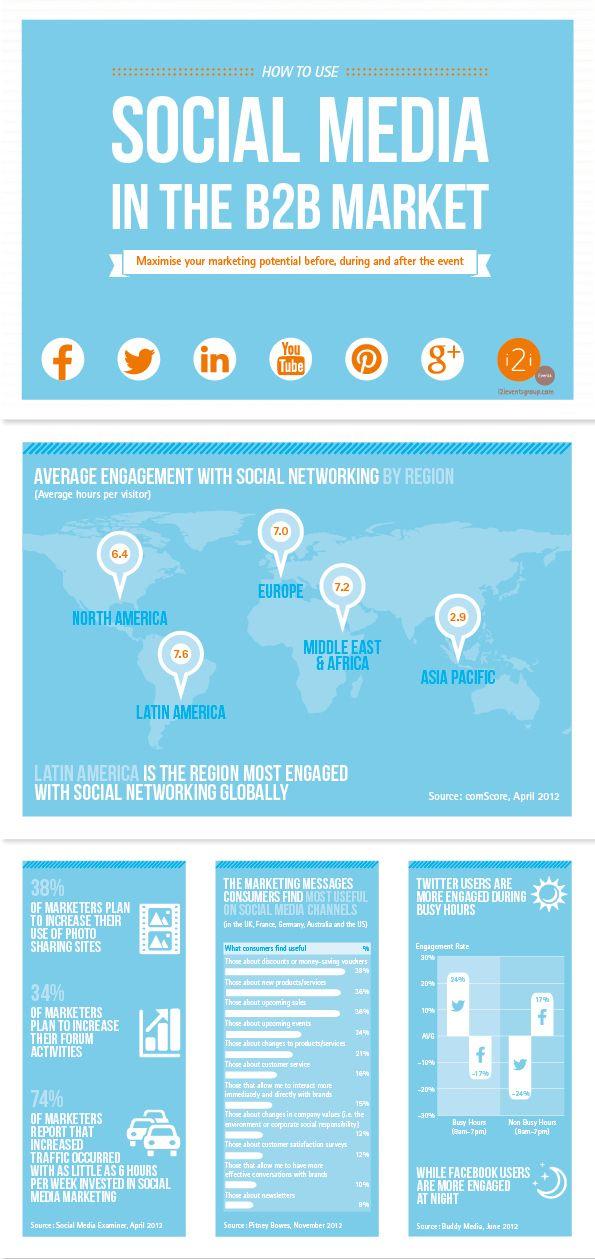 Social Media para B2B #infografia #infographic #socialmedia