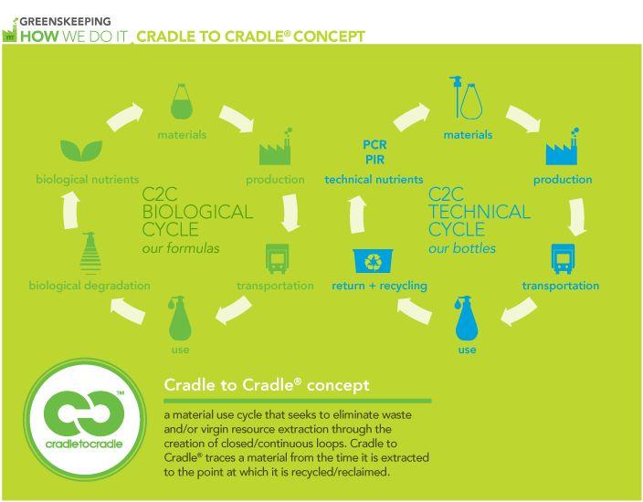 Cradle to Cradle Concept
