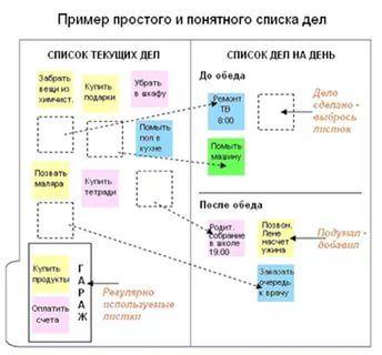 планирование дел в картинках для детей: 10 тыс изображений найдено в Яндекс.Картинках