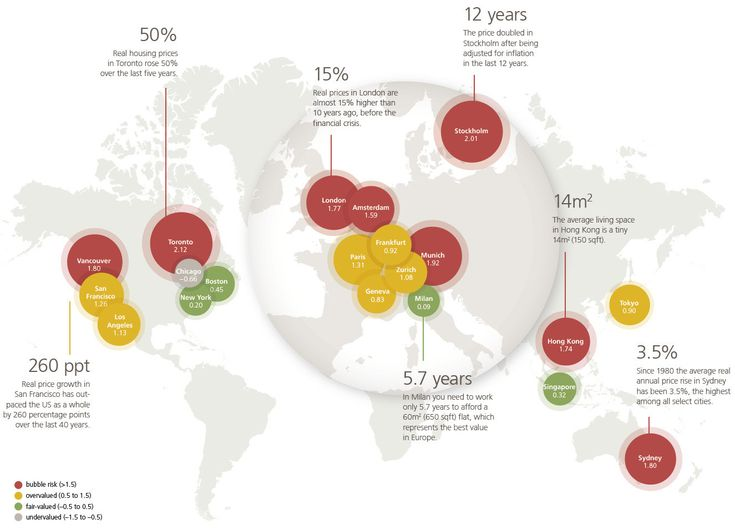 UBS has published the 'Global Real Estate Bubble Index' examining house prices inglobal financial centres.