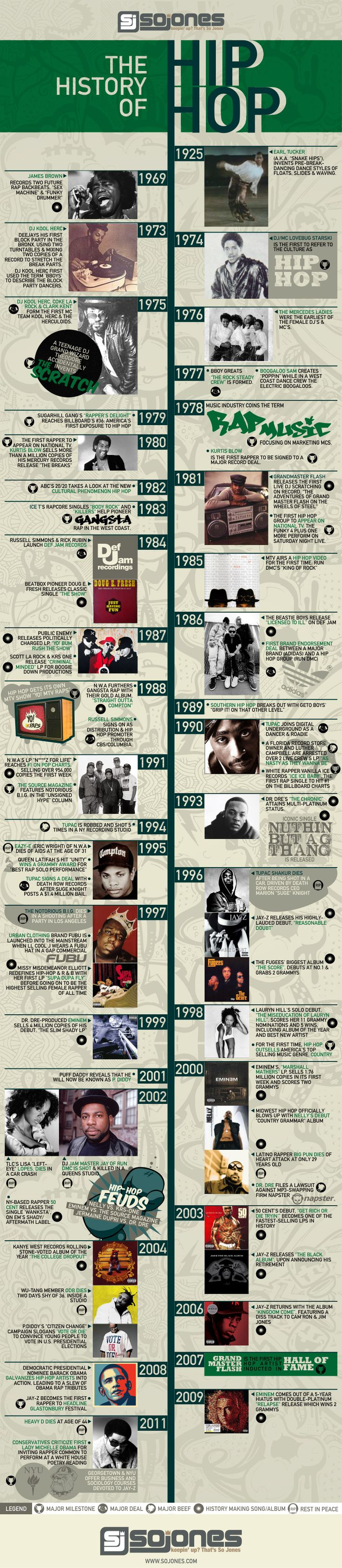"#AMAs The Ultimate History of Hip Hop  [SOJONES INFOGRAPHIC] - I may not totally approve of all the lyrics of rappers/hip hop artists, but I can respect them for writing their material. Here's a way to break it down for those of us who think we'll never understand ""the music, the movement, the one shot . . . that this genre brings opportunity  once in a lifetime"""