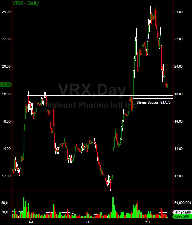 Valeant Pharmaceuticals (VRX) Signals Buy After Retracing To Major Support