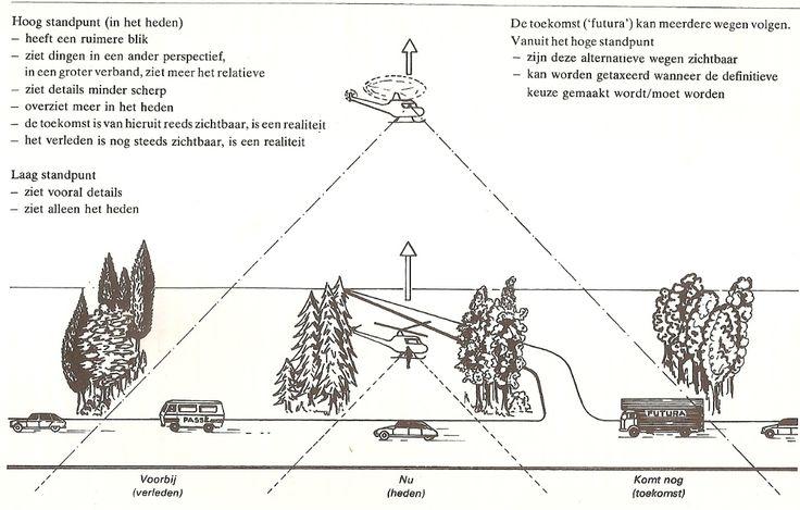 Helicopterview, de rode lijn.