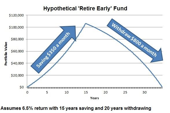 How to Create a Retire Early Fund