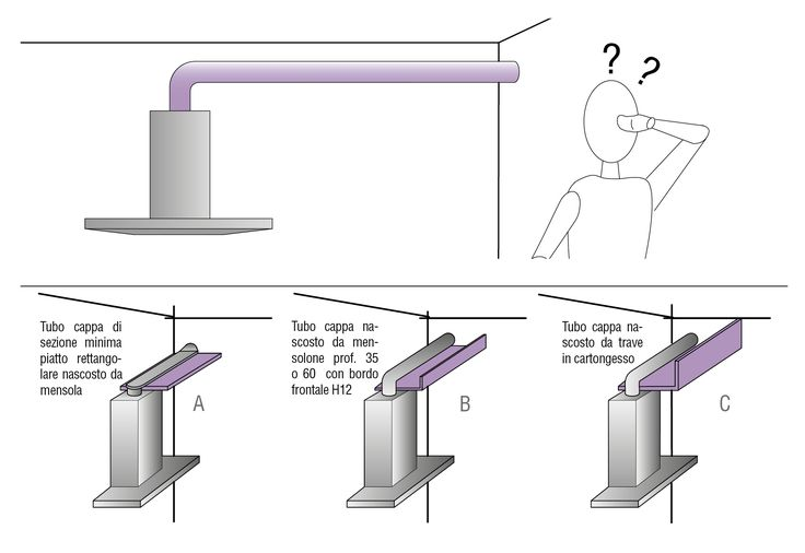 How To Cover up Kitchen Ventilation Pipe | Planning | Valcucine
