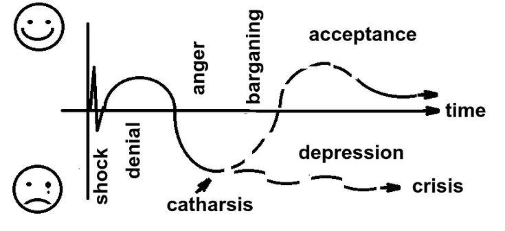 Kübler Ross's stages of grief - Kübler-Ross model - Wikipedia