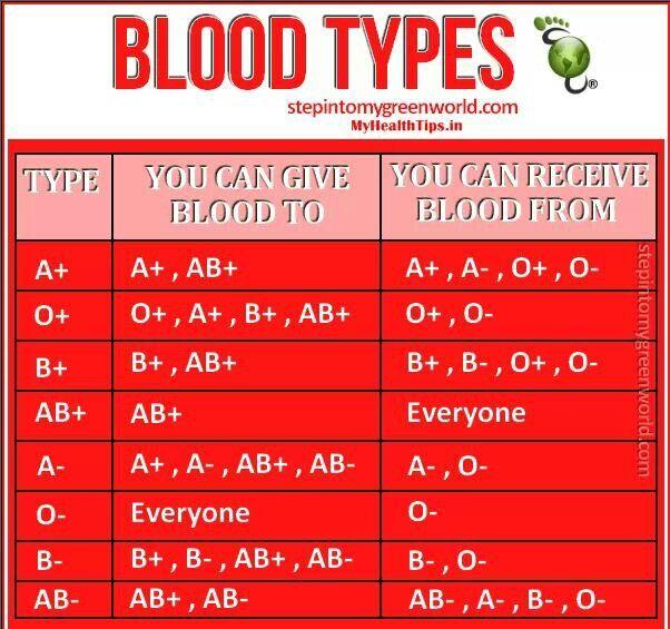 Tipi di sangue