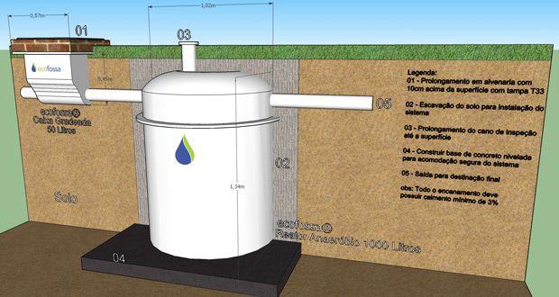Sabe o que é uma piscina ecológica? Um sistema no qual não se utiliza cloro para filtrar e sim plantas.Vantagens e desvantagens de uma piscina biológica.