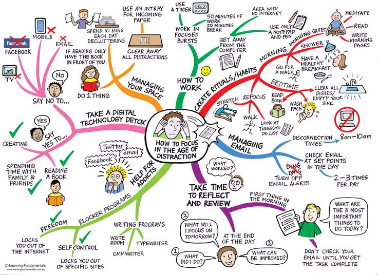 Focus mind map - how to stay focused in the age of distraction. WOW - this mind map is incredible!!! Every branch on the map has an amazing tip you can implement right away.Time Management, Stay Focus, Study Techniques, Social Media, Mindfulness Maps, Distraction, Learning, Socialmedia, Mindmap
