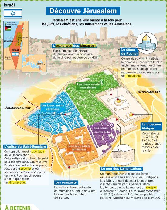 Fiche exposés : Découvre Jérusalem - Israël