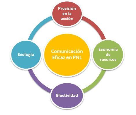 La comunicación eficaz en PNL