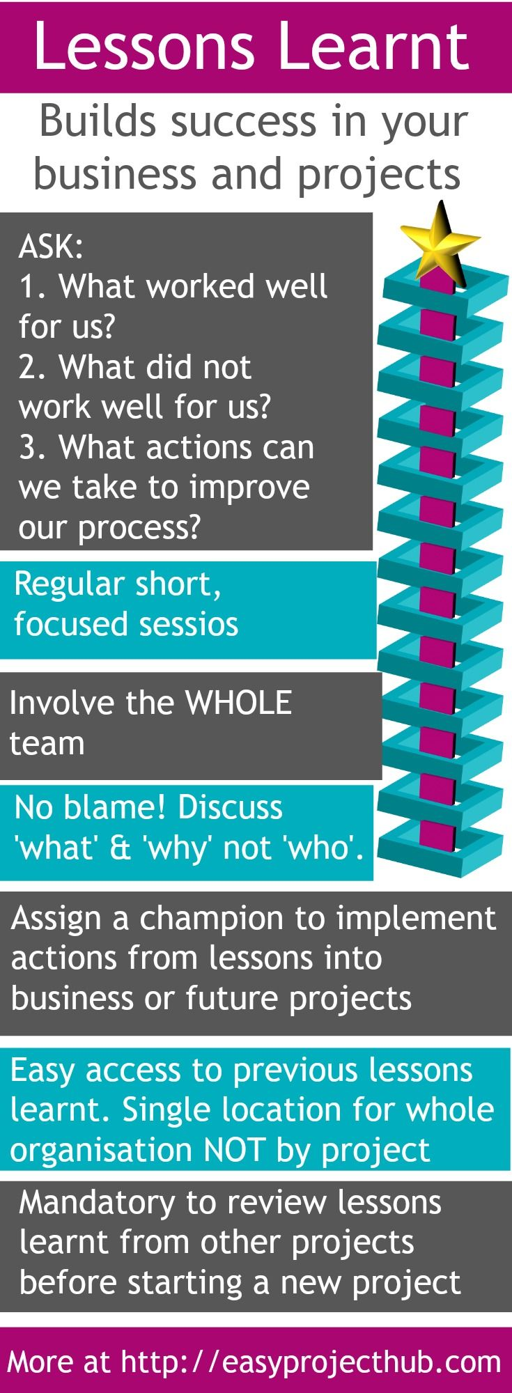Done well, lessons learnt can have a huge impact on your projects and business. Click through for more....
