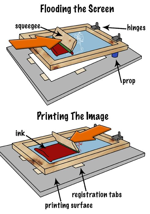62 best images about Screen Printing on Pinterest | Print..., Lino ...