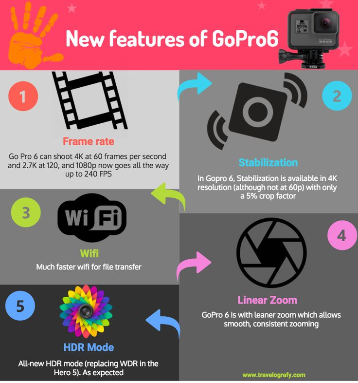 The 10 best Comparison Chart for GoPro6 images on Pinterest | Gopro ...