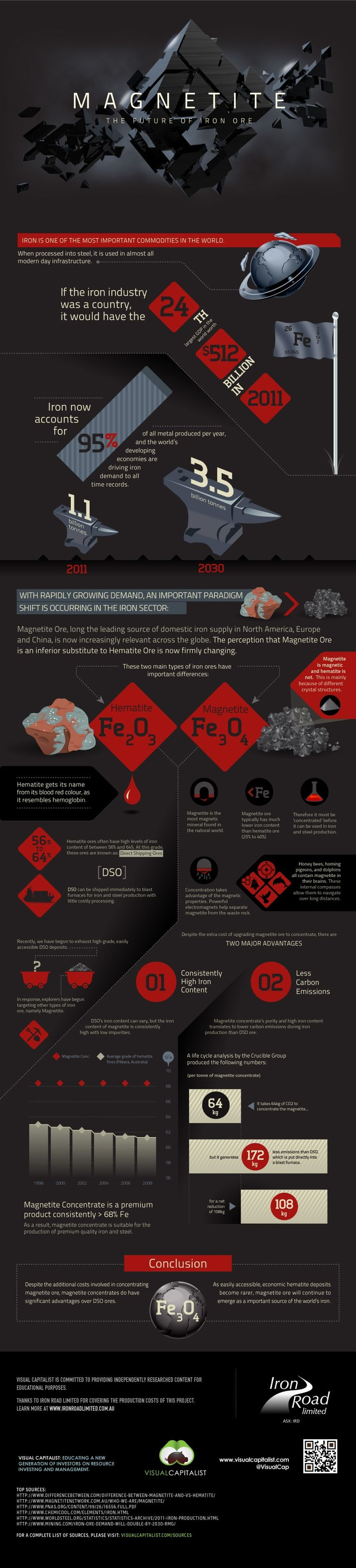 """Magnetite: The Future of Iron Ore"" infographic by Visual Capitalist"