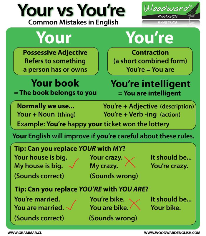 The difference between Your and You're in English #English #Grammar
