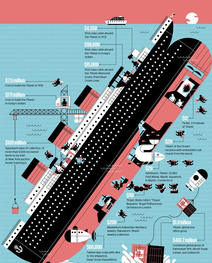Great picture showing the economic facts and figures associated with the Titanic