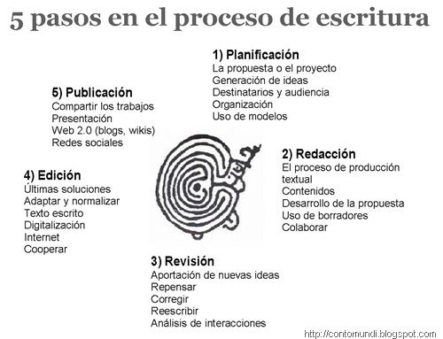 proceso essay Proceso educativo la educación es un proceso humano,  college prep: writing a strong essay online course - linkedin learning proceso educativo epdb.