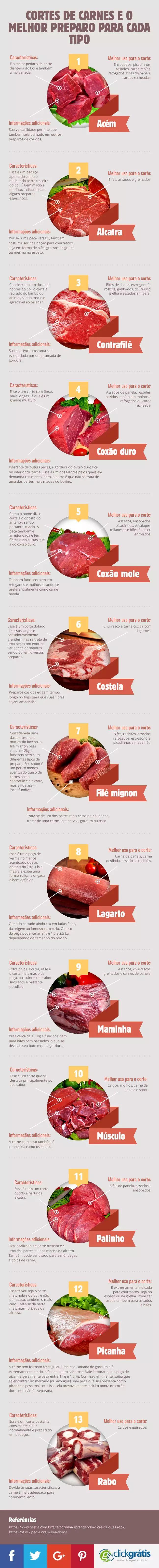 Conheça o infográfico sobre Cortes de carnes e o melhor preparo para cada tipo