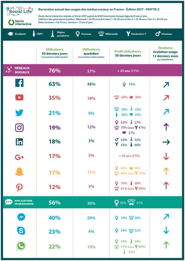 Baromètre annuel des usages des médias sociaux en France #facebook #snapchat #instagram #twitter