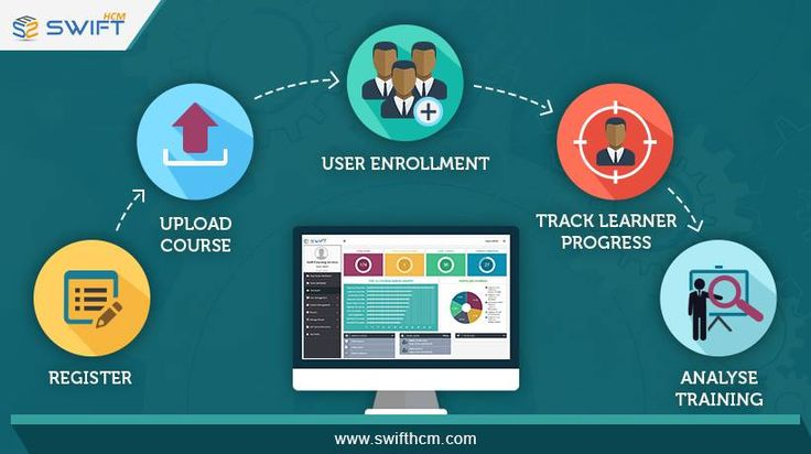 Managing your training program now made easy. Signup now for free at https://www.swifthcm.com #OnlineLearning #Training #LMS