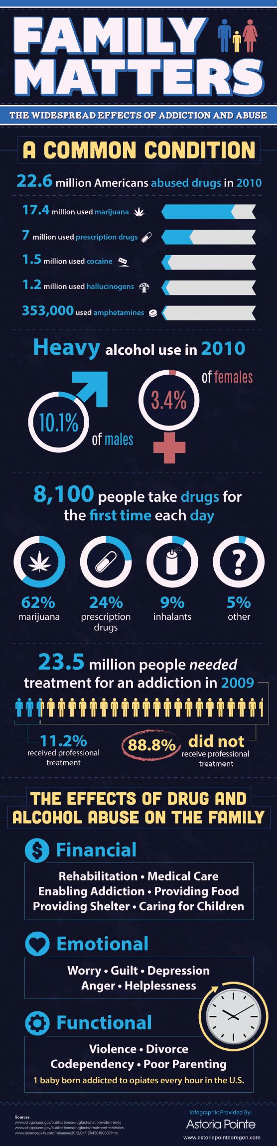 Which drugs are most abused in the US? Marijuana tops the list, but prescription drugs, cocaine, and amphetamines also rank high. Millions of people use drugs, and drug rehab may be their only option to regain control of their lives. This infographic from a drug rehab center in Astoria shows the toll drug use can take: http://www.astoriapointeoregon.com/619974/2013/01/02/family-matters-the-widespread-effects-of-addiction-and-abuse-infographic.html