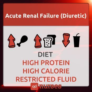 Acute Renal Failure (Diuretic) Diet