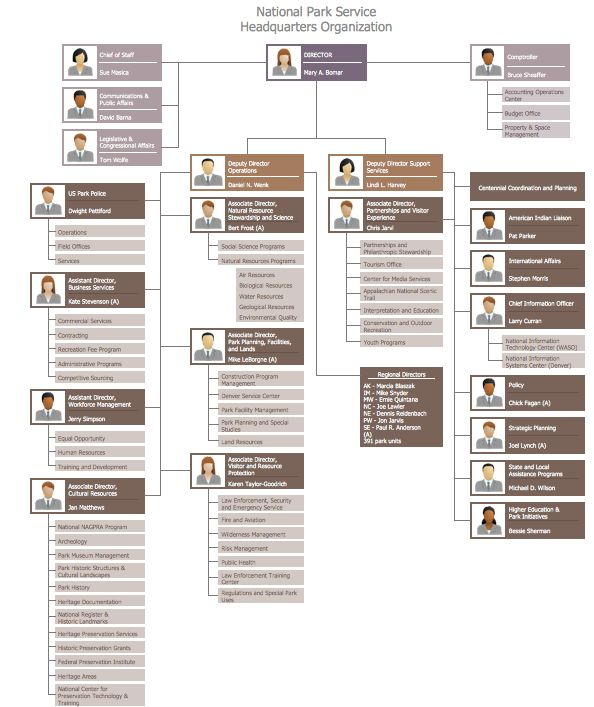 Example 10: WASO Org Chart  This diagram was created in ConceptDraw PRO using the Organizational Chart library from the 25 Typical Orgcharts solution. An experienced user spent 20 minutes creating this sample.