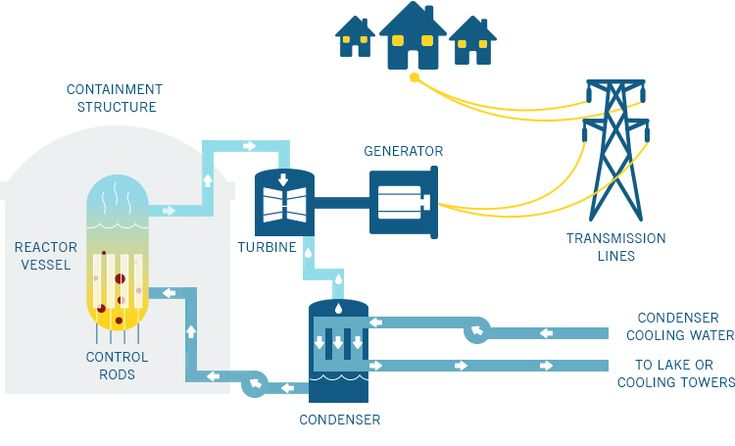 How do nuclear plants work duke energy tell me something i dont how do nuclear plants work duke energy tell me something i dont know pinterest duke energy and survival ccuart Image collections
