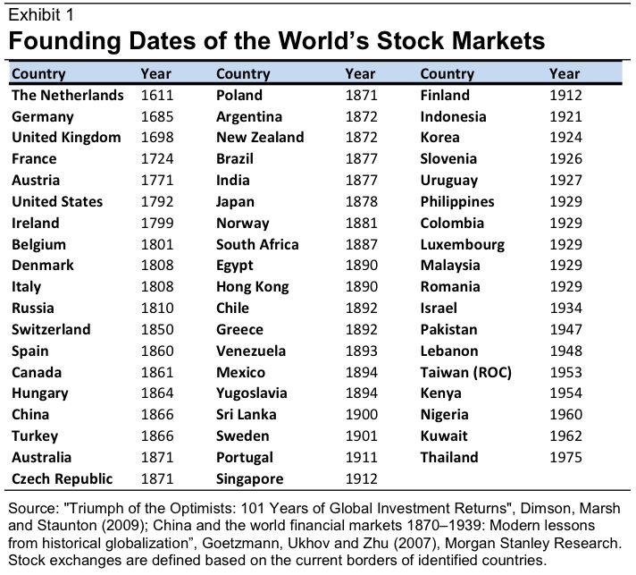 World stock market founding dates