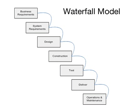 57 best images about project management quotes funnies for Waterfall project managment