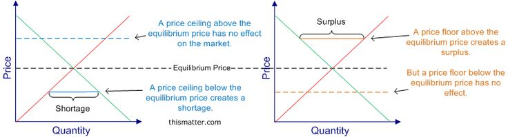 A Diagram Showing How Price Ceilings May Create Shortages And How Price  Floors May Create Surpluses. | ADULTING 101 | Pinterest | Ceilings, ...