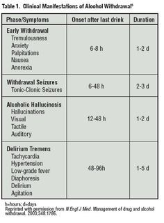 Chronic alcohol withdrawal symptoms