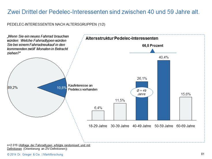 Studie: 40 Prozent würden sich Pedelec unter 800 Euro kaufen  - http://www.ebike-news.de/studie-40-prozent-wuerden-sich-pedelec-unter-800-euro-kaufen/6481/