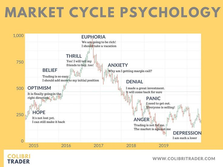 Market Cycle Psychology.  Psychological Stages in Trading.   #Psychology #Trading