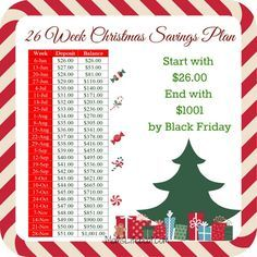 Need a Christmas Savings Plan? Why not try this 26 week Christmas Savings Plan. Over the next 26 weeks using the progressive format you can save $1001 by Black Friday. Christmas happens every year, on the same day. We know this day will happen but we fail to prepare for it. By the time …