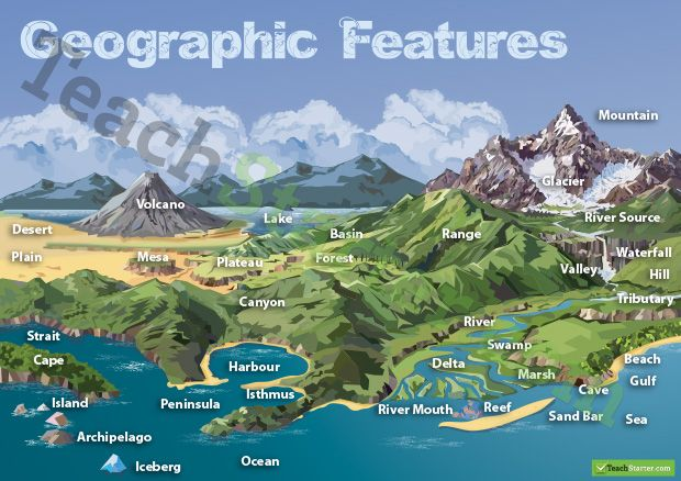 geographic landforms features poster teaching resources teach starter ece math and science. Black Bedroom Furniture Sets. Home Design Ideas
