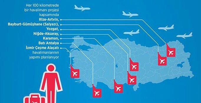 Her 100 kilometrede bir havalimanı projesi kapsamında, Yozgat, Rize-Artvin, Bayburt-Gümüşhane (Salyazı), Niğde-Aksaray, Karaman, İzmir Çeşme Alaçatı ve Batı Antalya havalimanlarının yapımı planlanıyor. Alaçatı, Antalya ve Rize'ye yapılacak havaalanları sürpriz olarak niteleniyor.