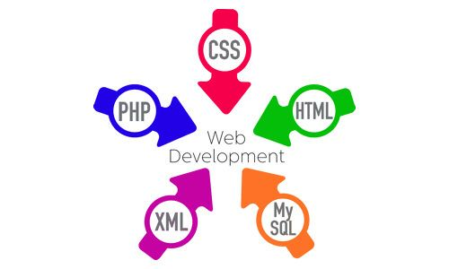Once your website has been developed your first priority would be put the site on the internet so that it could be available to everyone. Before putting your site on internet, you should take some tests and measures to check the operate ability of your website on different machines.
