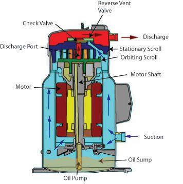 Cutaway diagram of a scroll compressor.