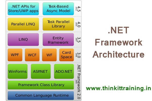 How dot net framework architecture works in system with user interface to make a project are asp.net, c# .net, vb.net, visual c++