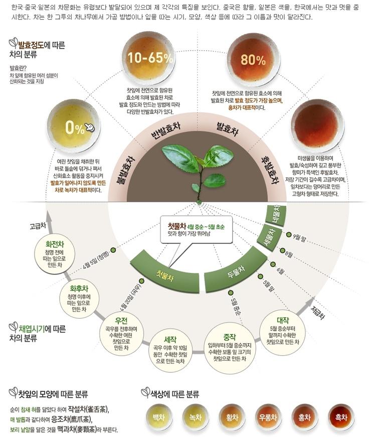 Infographics Infographics Pinterest