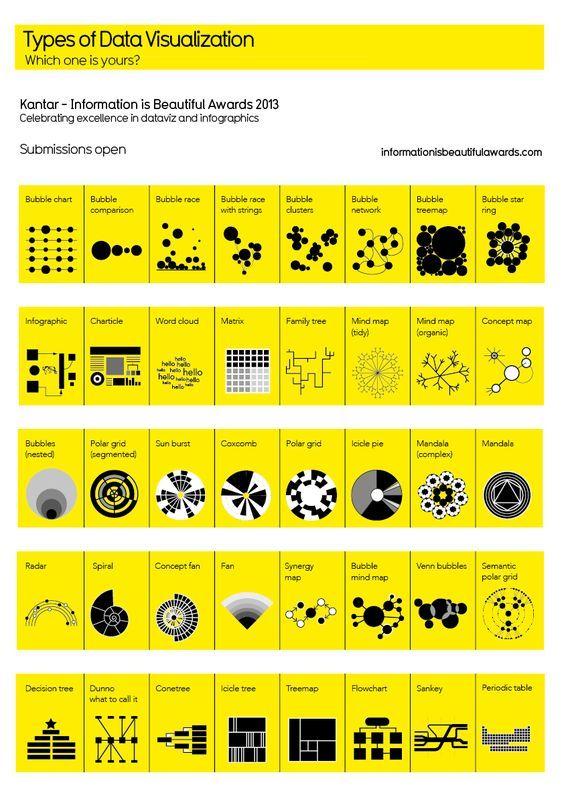 Types of data visualization. http://www.informationisbeautifulawards.com/showcase?acategory=data-visualization&type=awards: